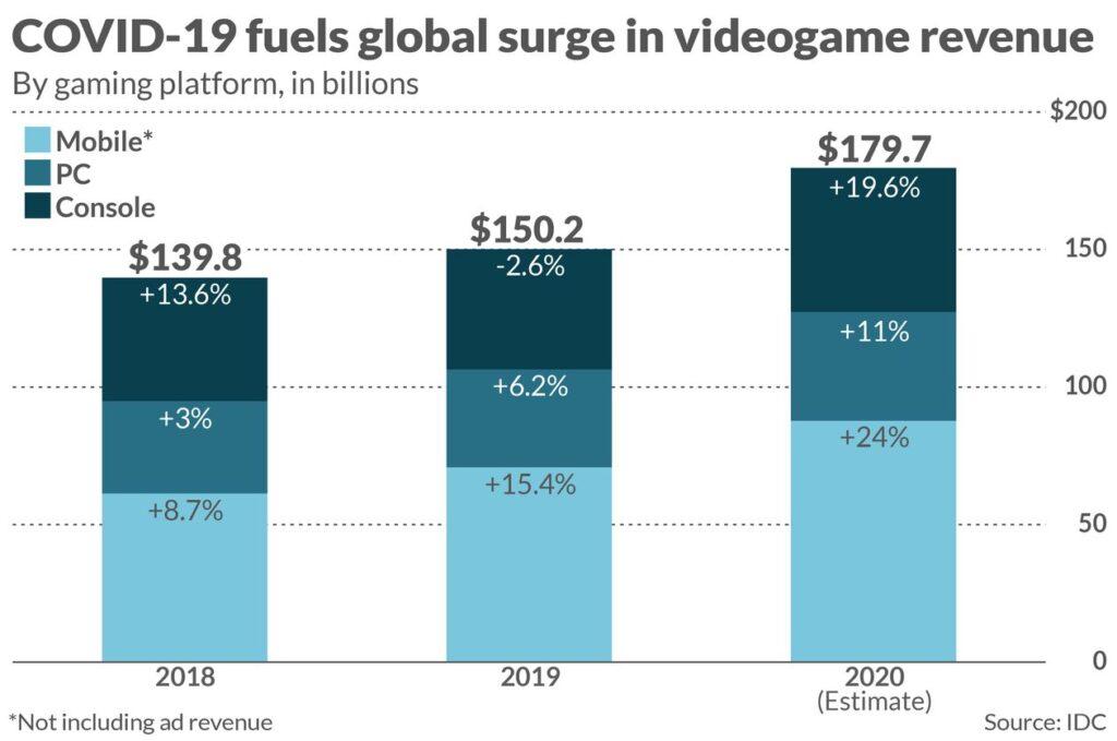 dochody branży gier